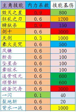 仙侠道技能伤害排行榜 技能伤害计算公式