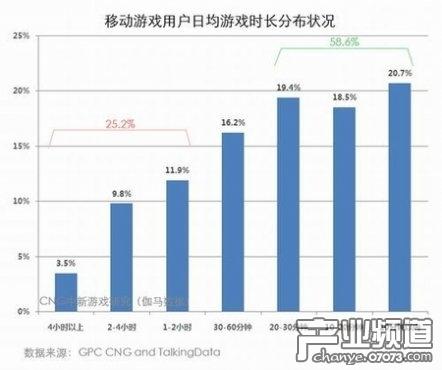Q1手游核心用户占1/4 品质及社交影响付费