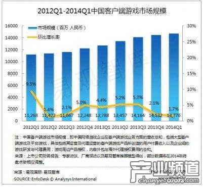 2014中国网游Q1小幅增长 规模超147亿