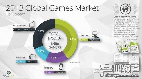 2017年游戏市场规模或将破千亿美元