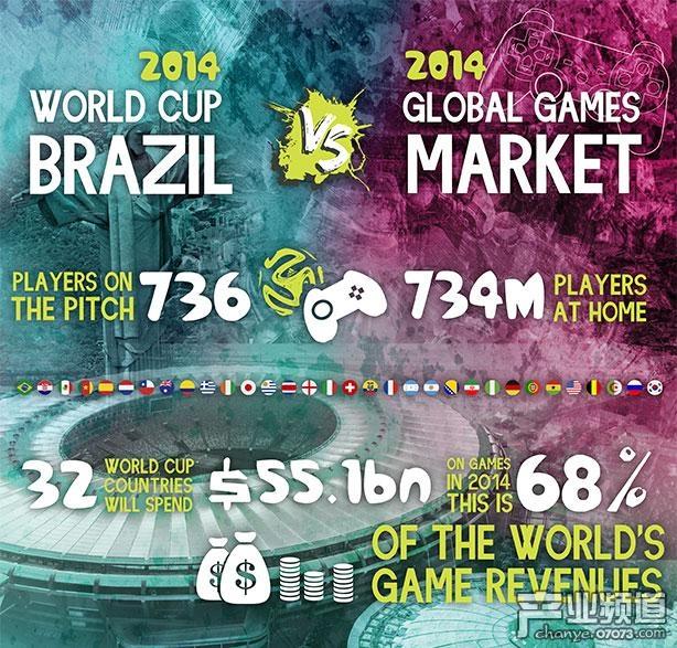 世界杯参赛国游戏玩家将花费551亿元