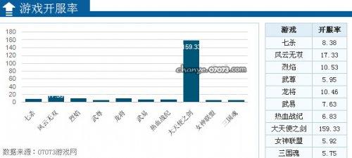 2014年5月网页游戏开服数据分析