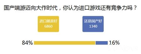 84%网友对国产游戏没信心