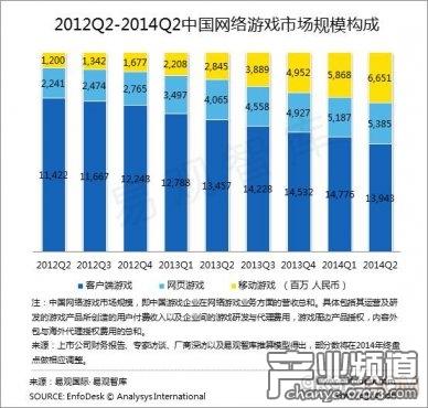 2014上半年页游市场规模环比增长11.5%