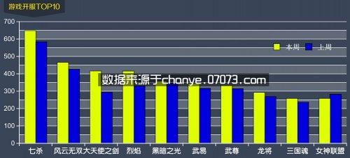 网页游戏开服数据分析7月21日~7月27日