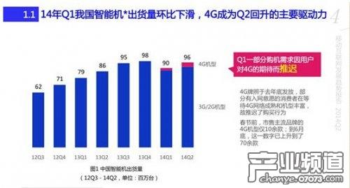 2014Q2百度移动互联网趋势报告