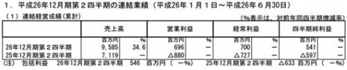 Klab财报:2014年Q2营收95亿8500万日元