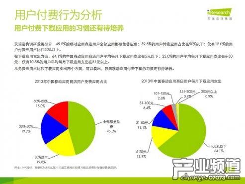 2013年中国移动应用商店用户行为研究报告