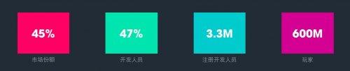 8月中国Unity 3D手游市场占有率达75%