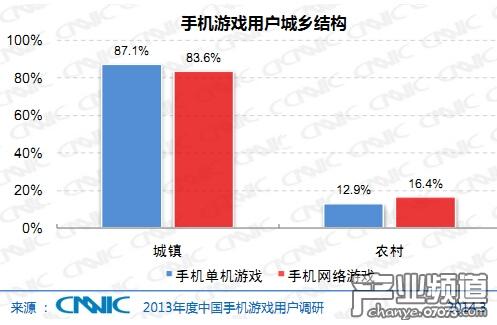 CNNIC:2013中国手机游戏用户属性分析