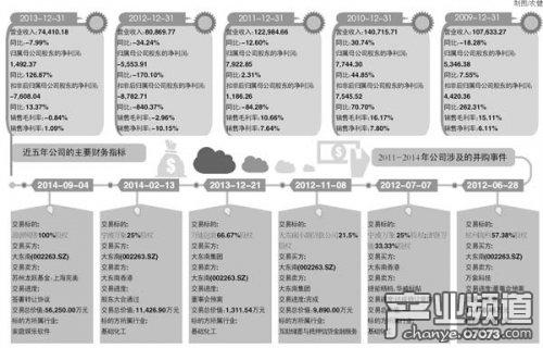 大东南拟5.62亿收购游唐网络:溢价23倍