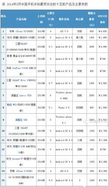 2014年8月中国手机市场分析报告