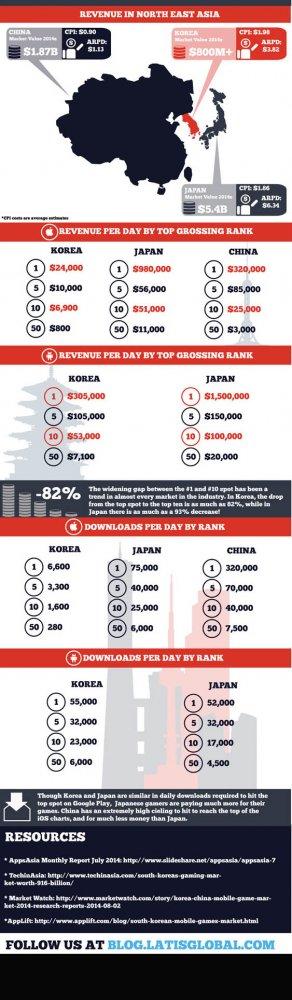 中日韩手游市场:中国赢下载日本赢收入