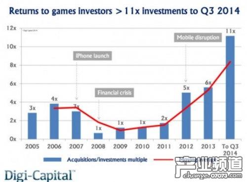 14年Q3游戏并购额120亿美元 达去年两倍