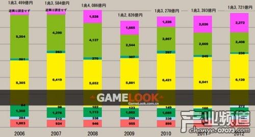 13年日本动画产业市场规模达149亿美元