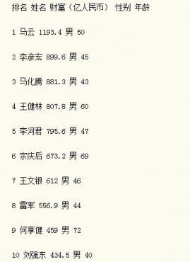14年福布斯中国富豪榜马云第1李彦宏第2
