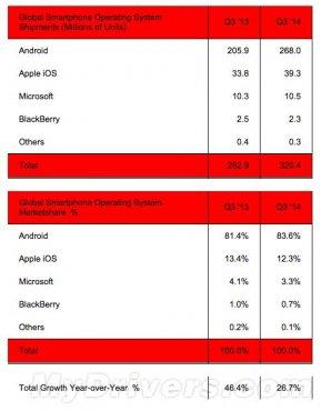 iOS和安卓占全球智能手机96%的市场份额