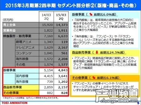 东映15财年Q2:海外手游收入靠中国IP授权