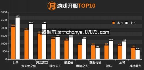2014年10月网页游戏开服数据分析