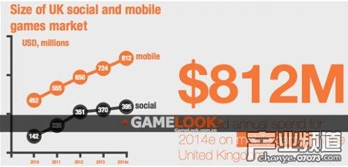 2014英国手游市场规模将达8.12亿美元