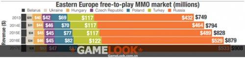 俄罗斯数字游戏收入11.2亿美元 东欧第一