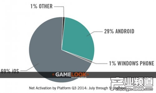 2014Q3企业智能机激活量 iOS占69%