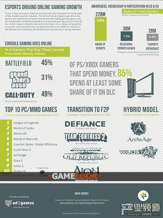 2014年全球PC游戏市场规模244亿美元