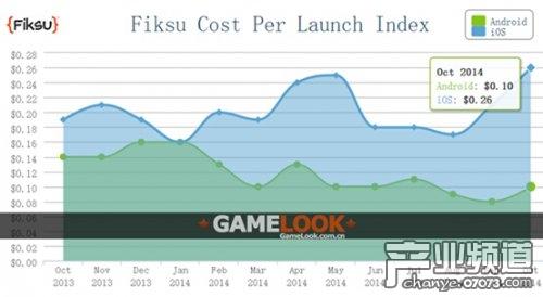 10月手游成本指数:iOS每日下载780万次