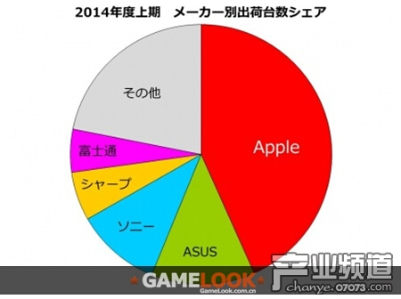 2015年度日本平板出货量或超1000万台