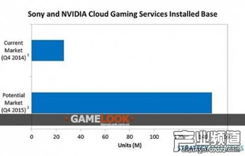 2015云游戏玩家或超过1.5亿 同比翻5倍