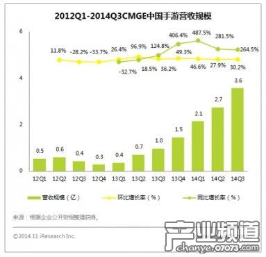2014年Q3中国手游营收3.576亿 业绩超预期