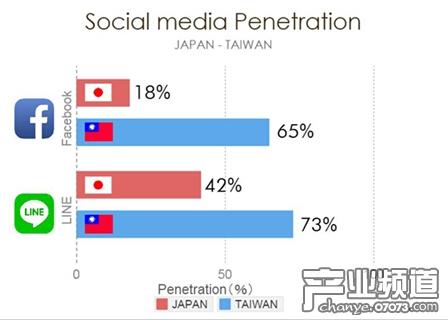 2014年台湾手游市场推广分析报告