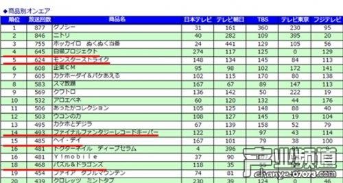 10月日本电视广告TOP20 手游广告5款