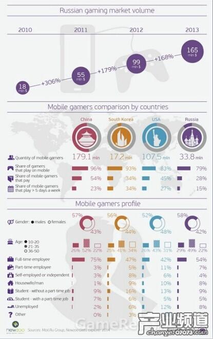 2014俄罗斯移动游戏市场数据分析报告
