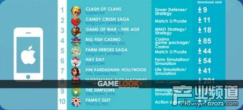 10月美国社交游戏和手游收入报告