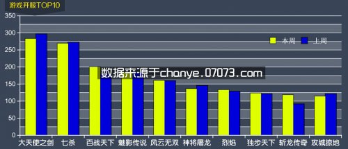 12月1日~12月7日网页游戏开服数据分析