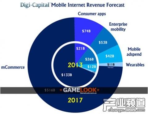 2017年移动互联网总收入将7000亿美元