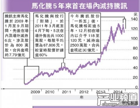 马化腾减持腾讯股票套现30亿港元