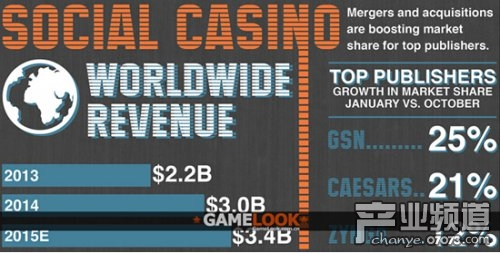 2015年赌博游戏市场规模将达34亿美元