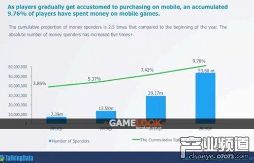 2013年中国手游市场报告:玩家5.28亿