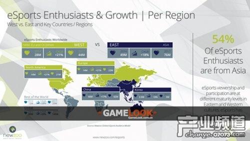 2014年全球电竞爱好者8900万 亚洲占54%
