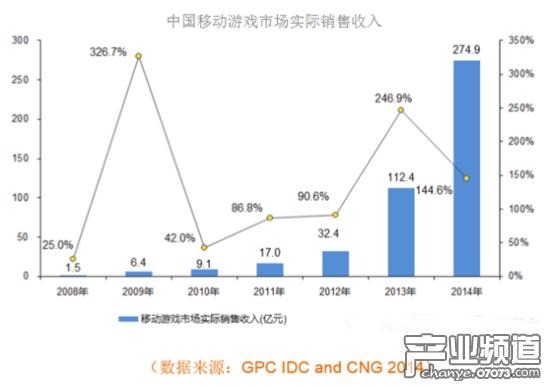 2014年中国移动游戏市场收入274.9亿元