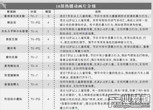儿童动画分级制度:中国动画的无奈