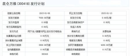 昆仑万维拟深交所上市 发行股票7000万股