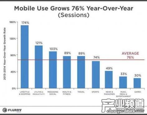 2014年移动游戏使用率增长乏力 增速为30%