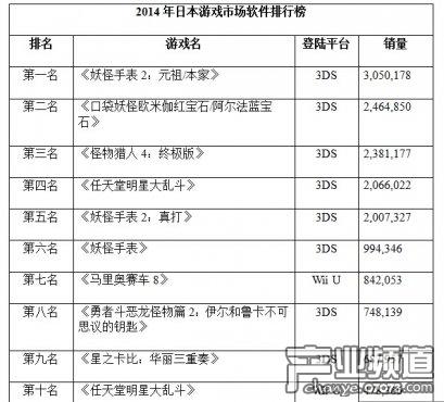 2014日本电子游戏市场规模191.6亿元