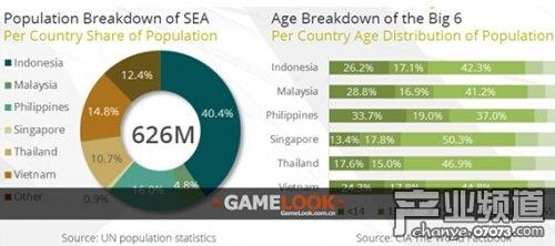 2014年东南亚游戏市场总收入11亿美元