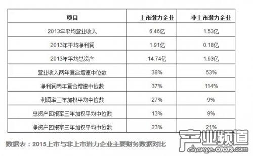 2015中国潜力企业榜:移动互联网趋势到来