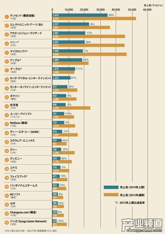 全球游戏厂商销售榜 中国三家进榜腾讯第一