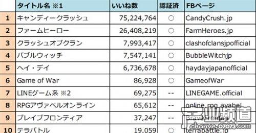 2014年日本手游产品官方SNS人气排行榜